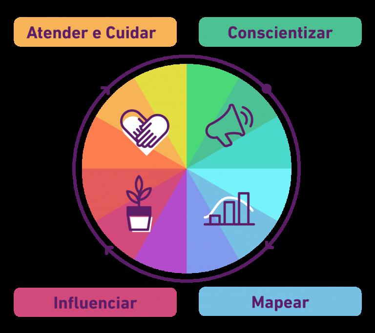 Roda da experiência Vitalk: Atender e Cuidar, Conscientizar, Influenciar e Mapear